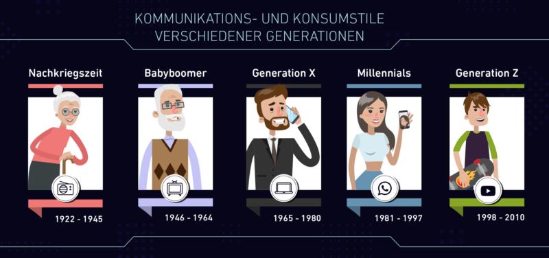 Kommunikation und Konsum der verschiedenen Generationen